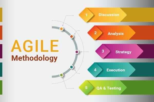 Agile methodology 400 resized
